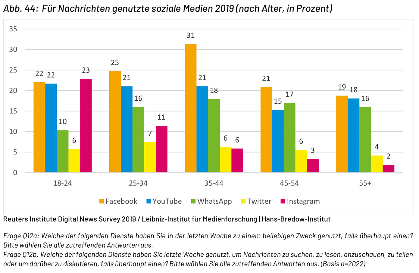 Für Nachrichten genutzte soziale Medien 2019 nach Alter
