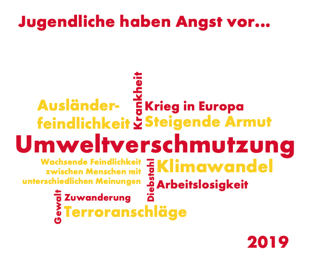 Shell Jugendstudie 2019 - Angstthemen